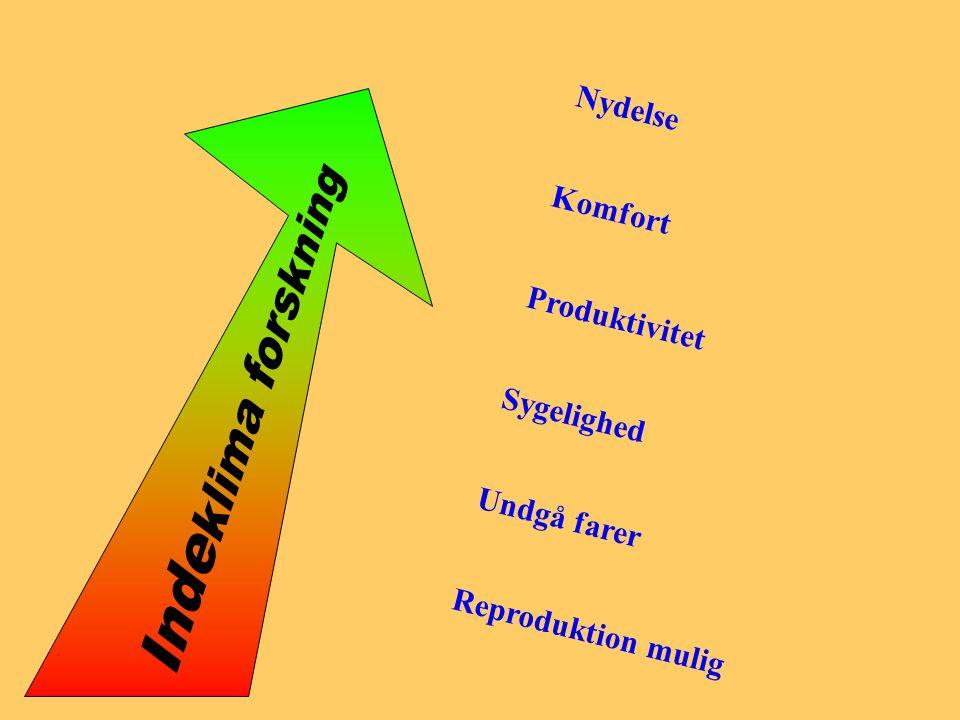Indeklima forskning Nydelse Komfort Produktivitet Sygelighed