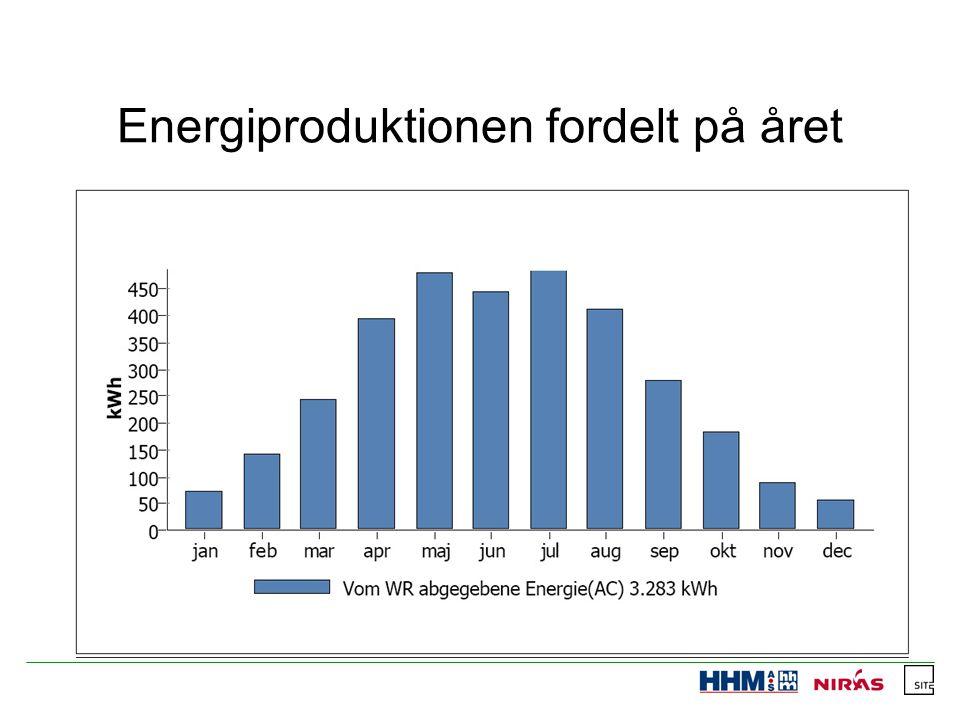 Energiproduktionen fordelt på året