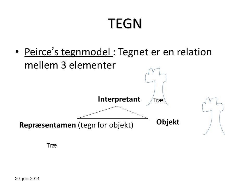 TEGN Peirce's tegnmodel : Tegnet er en relation mellem 3 elementer