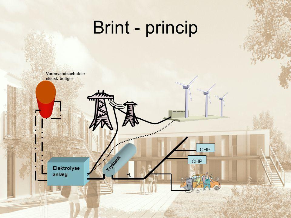 Brint - princip CHP Elektrolyse anlæg H2 Tryktank