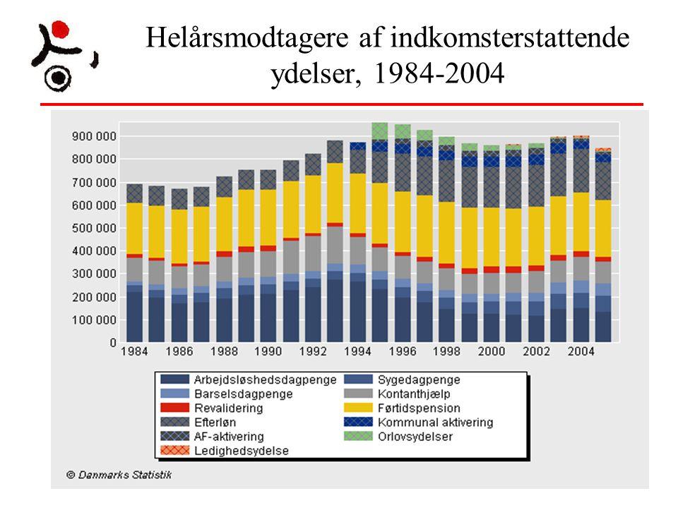 Helårsmodtagere af indkomsterstattende ydelser, 1984-2004