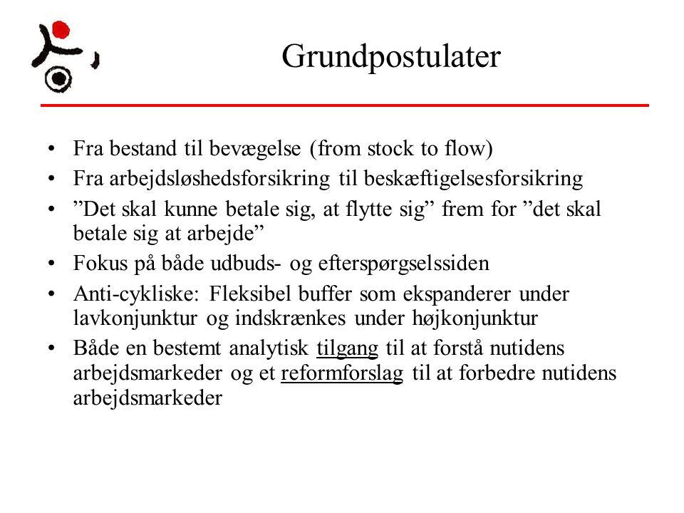 Grundpostulater Fra bestand til bevægelse (from stock to flow)