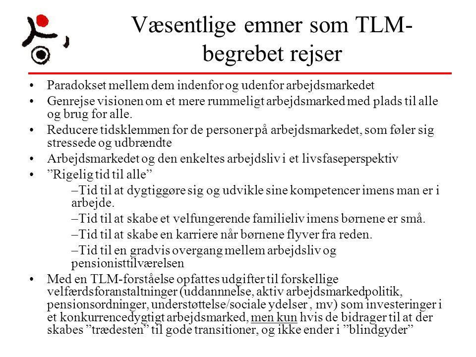 Væsentlige emner som TLM-begrebet rejser