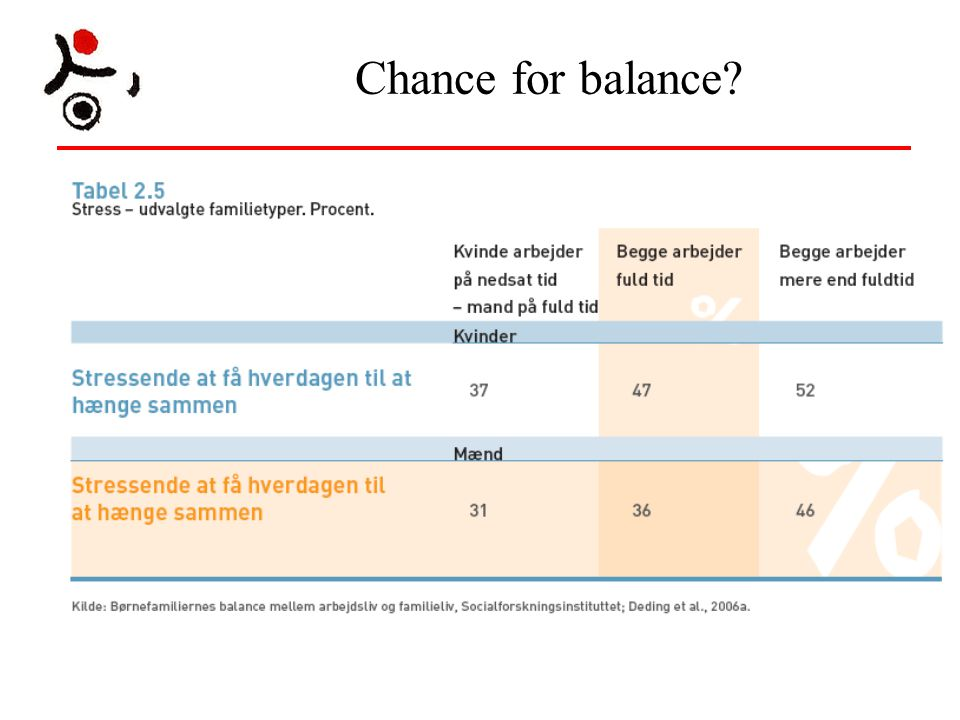 Chance for balance