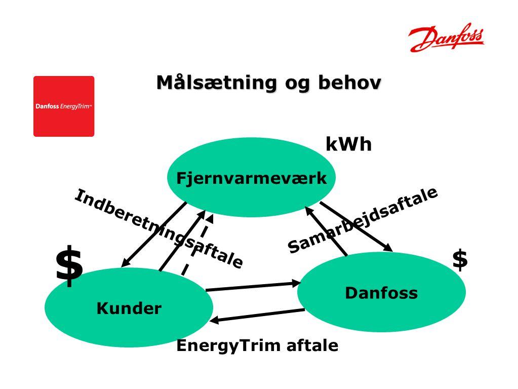 $ $ Målsætning og behov kWh Fjernvarmeværk Samarbejdsaftale