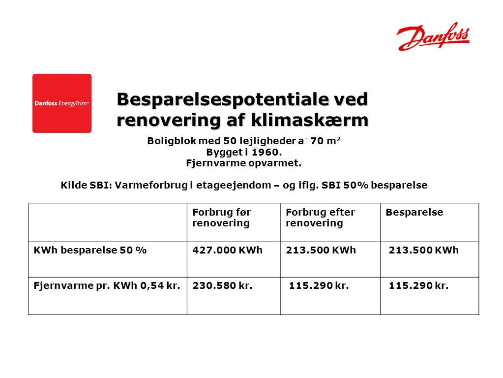 Besparelsespotentiale ved renovering af klimaskærm