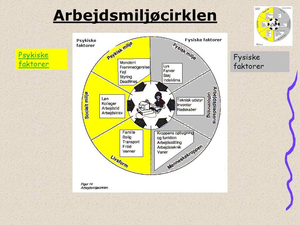 Arbejdsmiljøcirklen Psykiske faktorer Fysiske faktorer