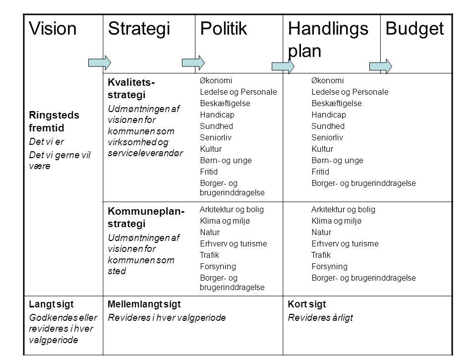 Vision Strategi Politik Handlingsplan Budget Kvalitets-strategi
