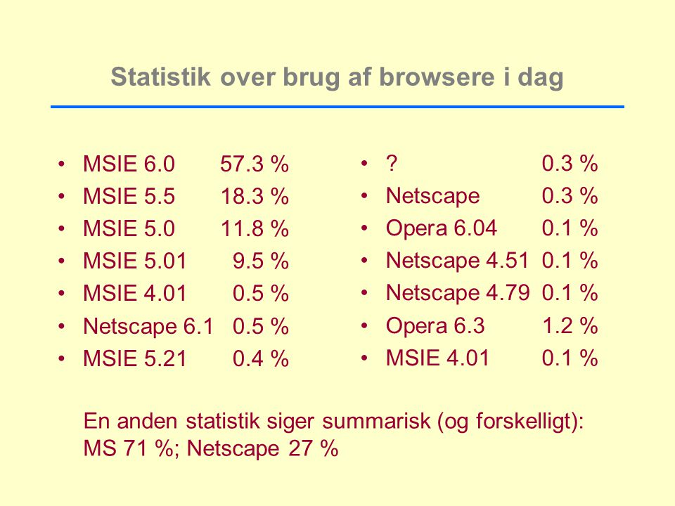 Statistik over brug af browsere i dag