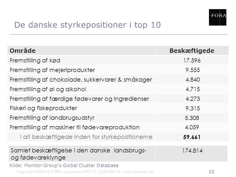 De danske styrkepositioner i top 10