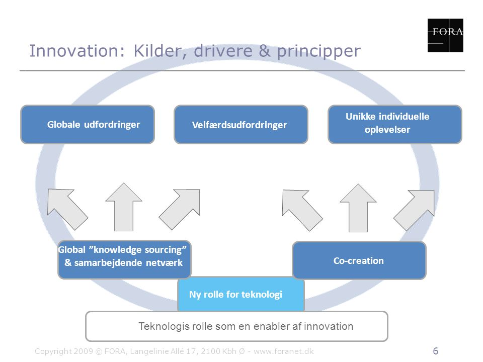 Innovation: Kilder, drivere & principper