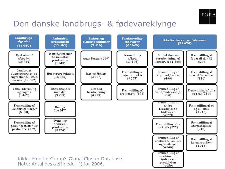 Den danske landbrugs- & fødevareklynge