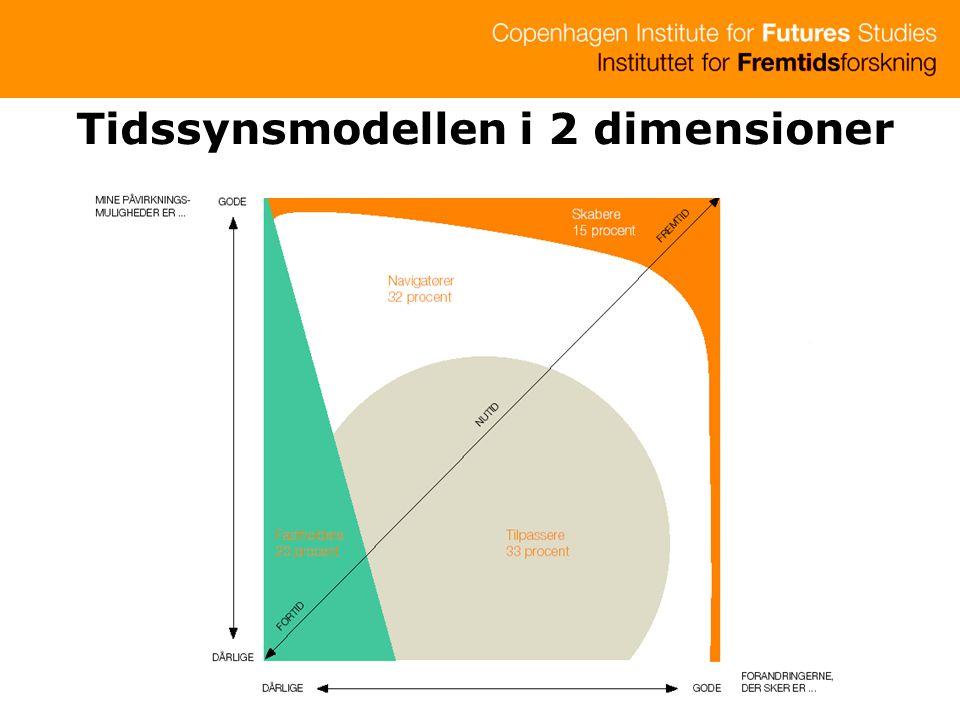 Tidssynsmodellen i 2 dimensioner
