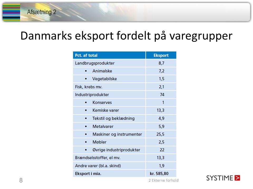 Danmarks eksport fordelt på varegrupper