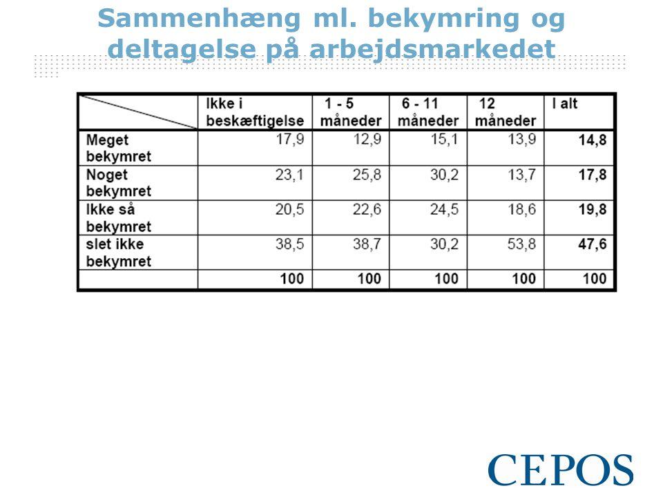 Sammenhæng ml. bekymring og deltagelse på arbejdsmarkedet