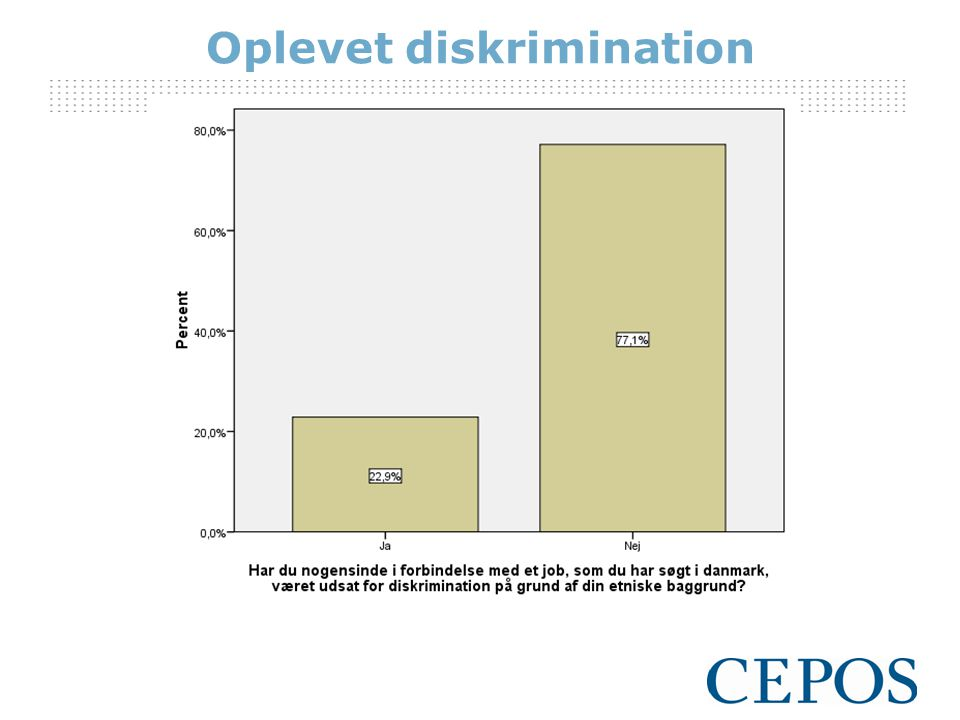 Oplevet diskrimination