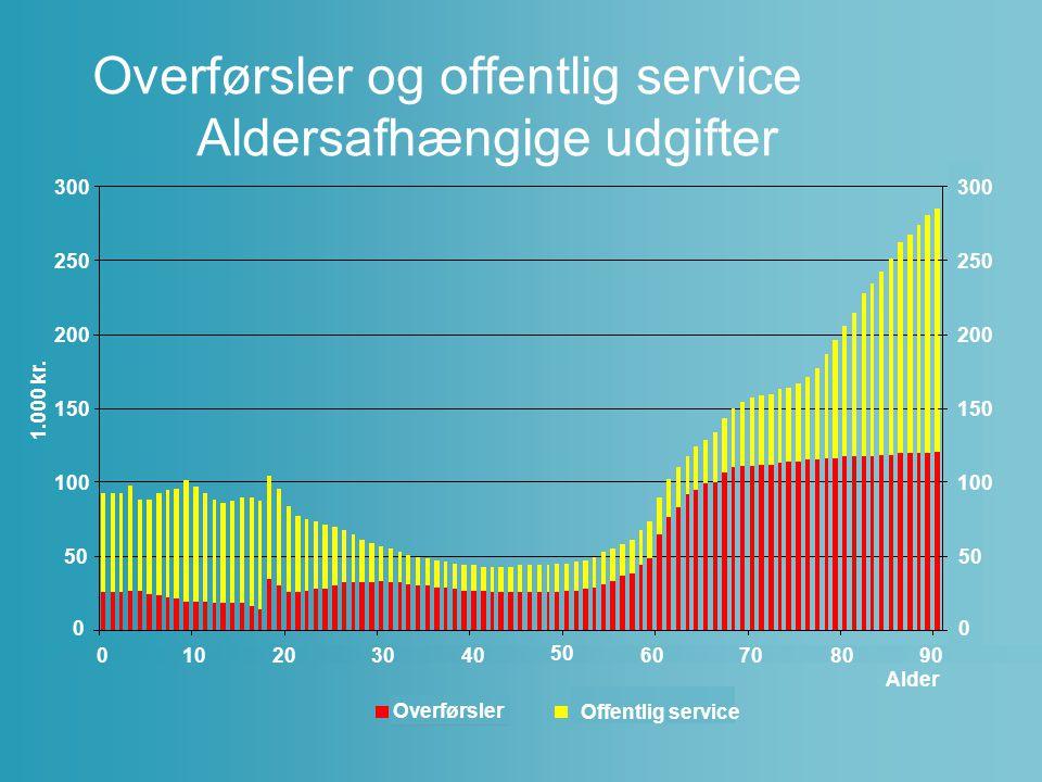 Overførsler og offentlig service Aldersafhængige udgifter