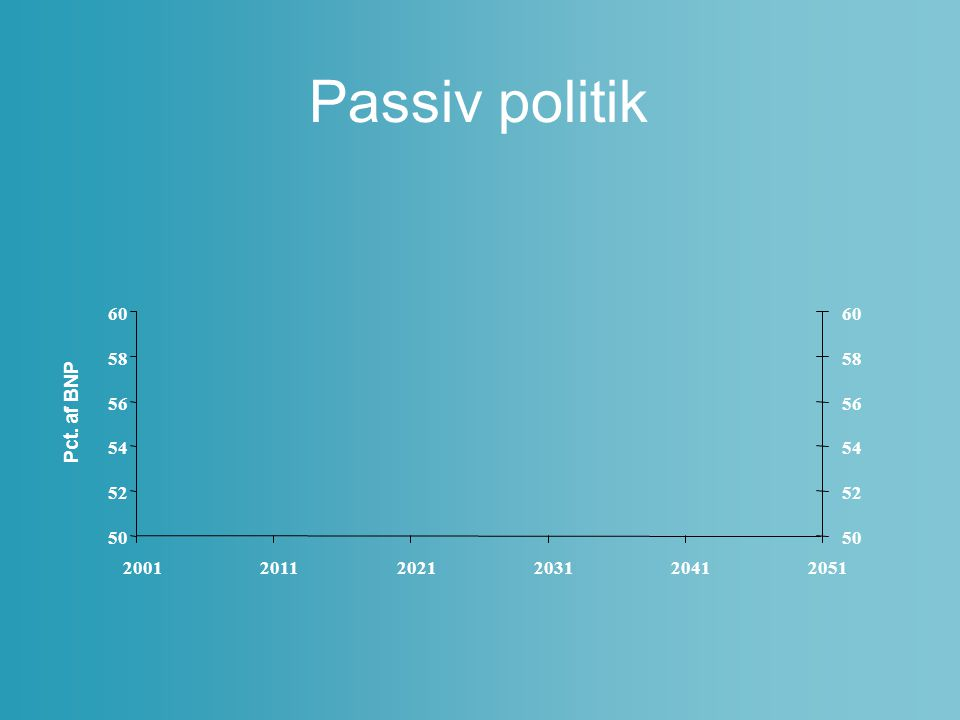 Passiv politik Pct. af BNP 50 52 54 56 58 60 50 52 54 56 58 60 2001