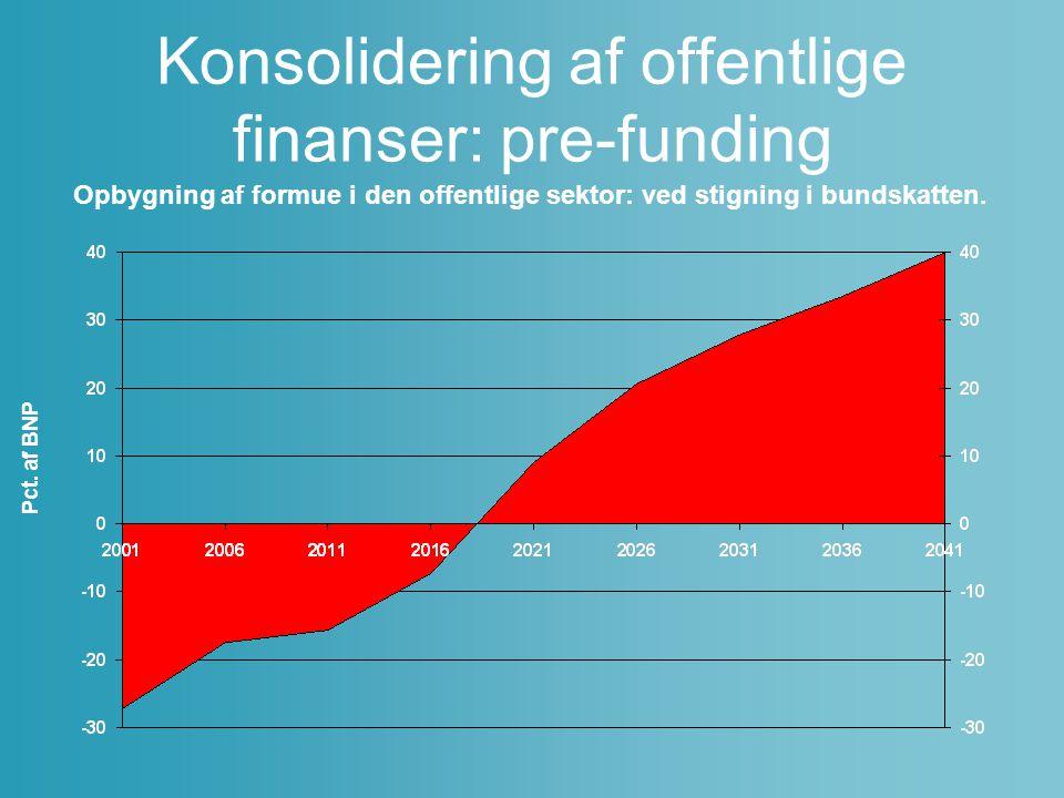 Konsolidering af offentlige finanser: pre-funding
