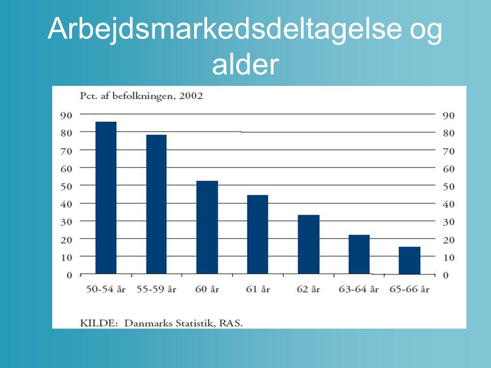 Arbejdsmarkedsdeltagelse og alder