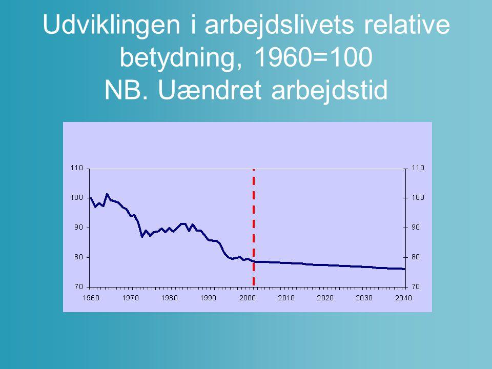 Udviklingen i arbejdslivets relative betydning, 1960=100 NB