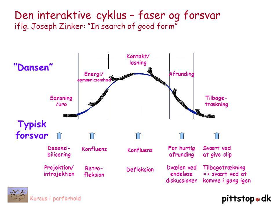 Den interaktive cyklus – faser og forsvar iflg