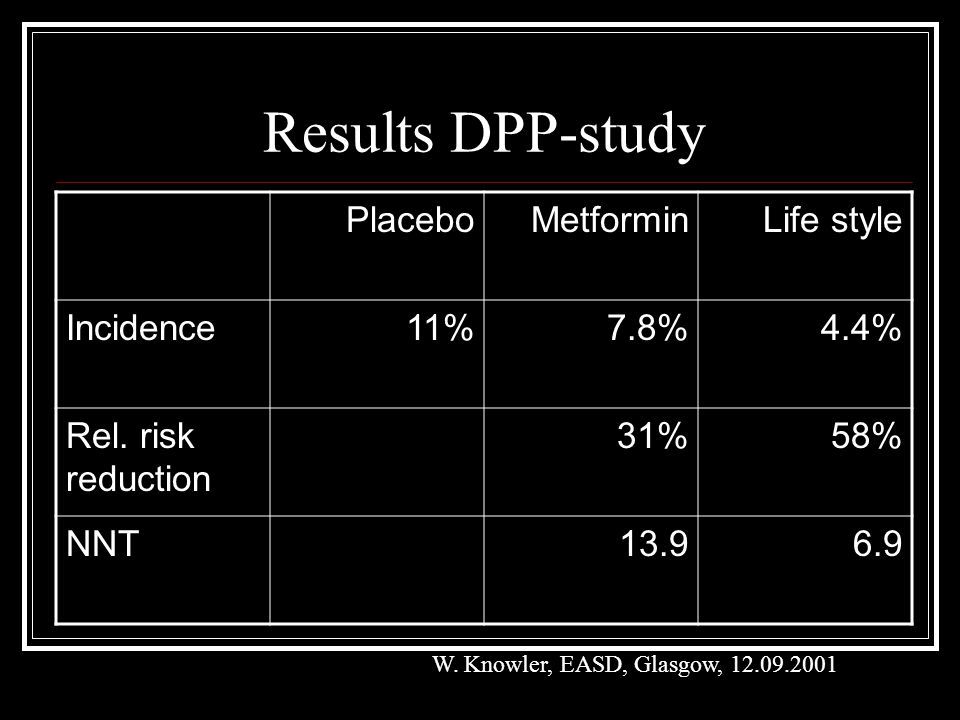 Results DPP-study Placebo Metformin Life style Incidence 11% 7.8% 4.4%