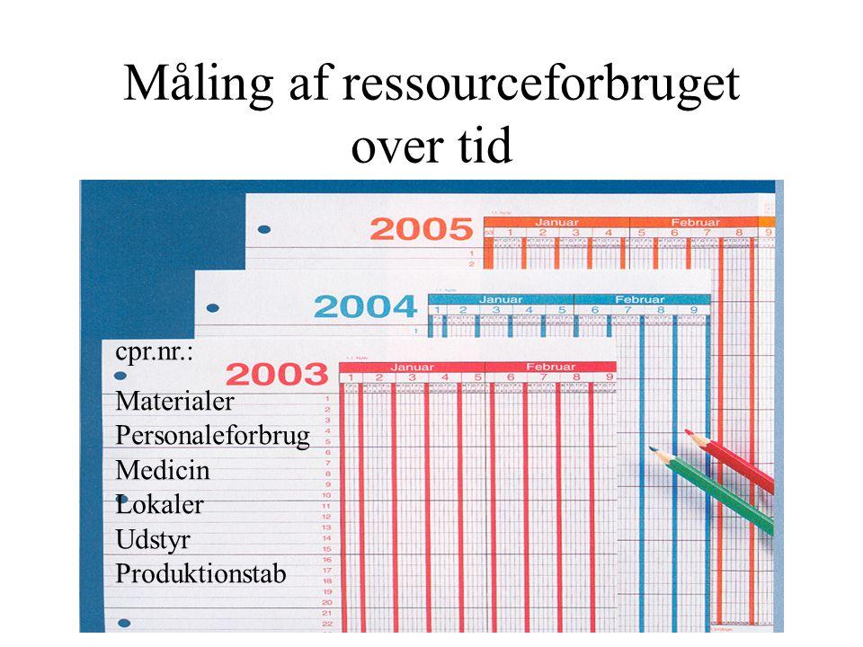 Måling af ressourceforbruget over tid