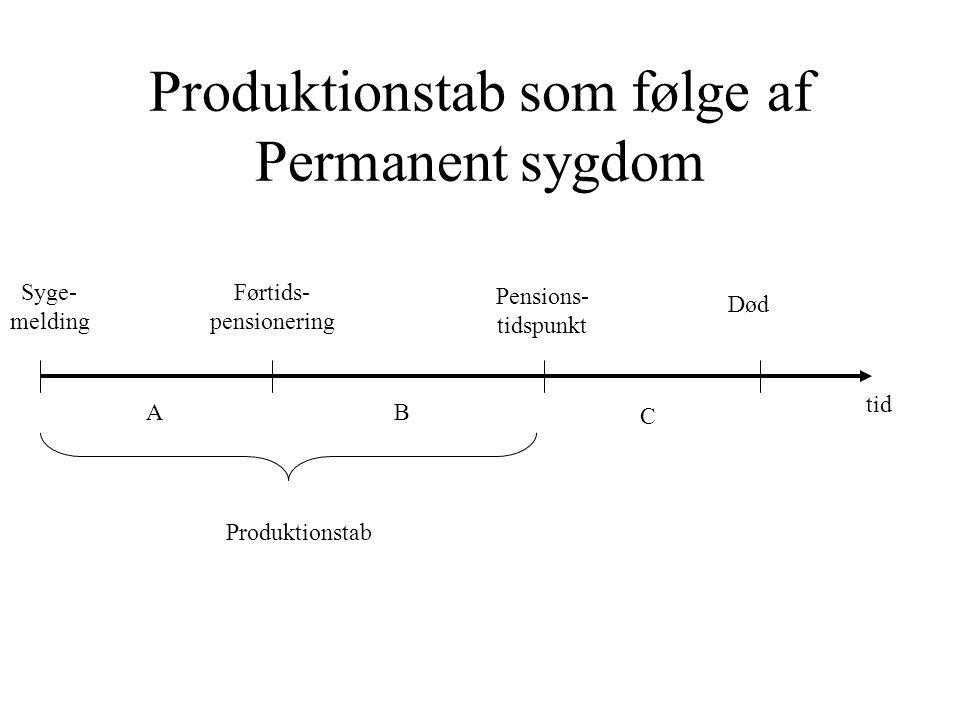 Produktionstab som følge af Permanent sygdom
