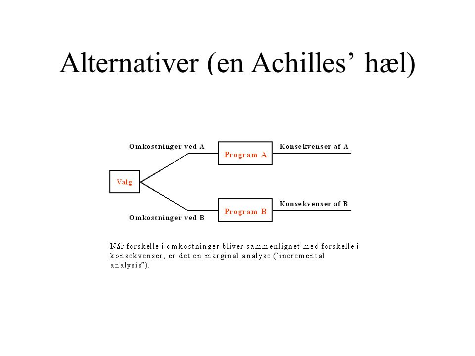 Alternativer (en Achilles' hæl)