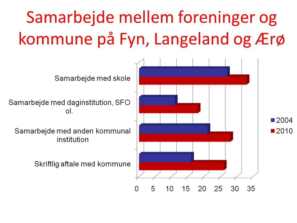 Samarbejde mellem foreninger og kommune på Fyn, Langeland og Ærø