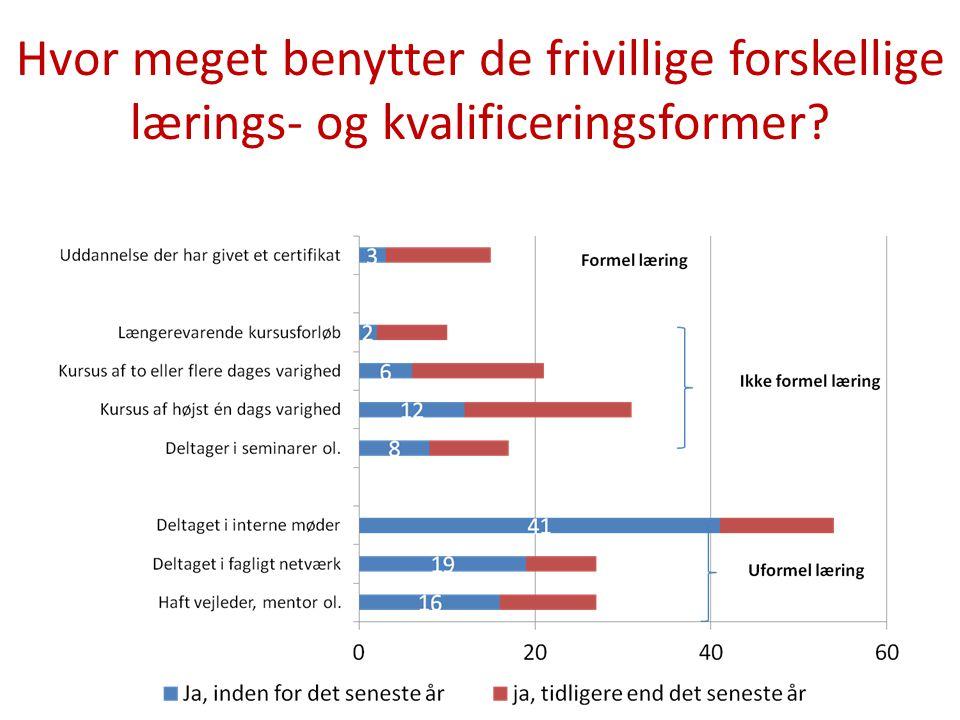 Hvor meget benytter de frivillige forskellige lærings- og kvalificeringsformer