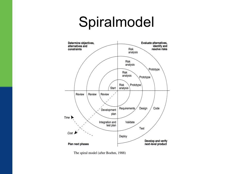 Spiralmodel
