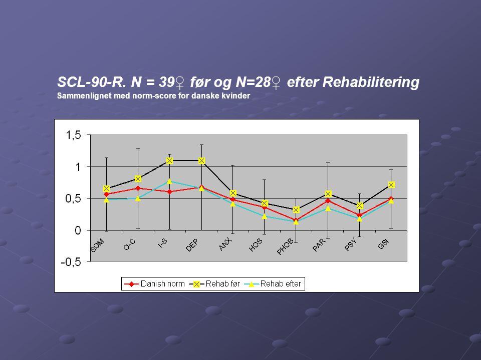 SCL-90-R. N = 39♀ før og N=28♀ efter Rehabilitering
