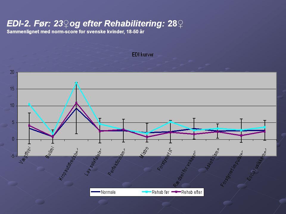 EDI-2. Før: 23♀og efter Rehabilitering: 28♀