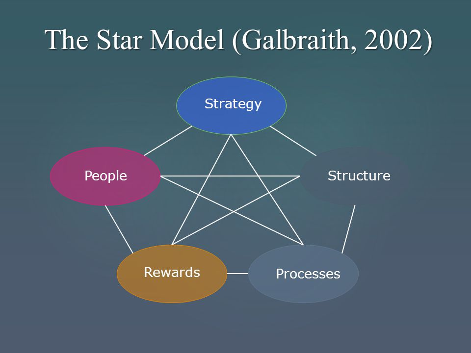 The Star Model (Galbraith, 2002)