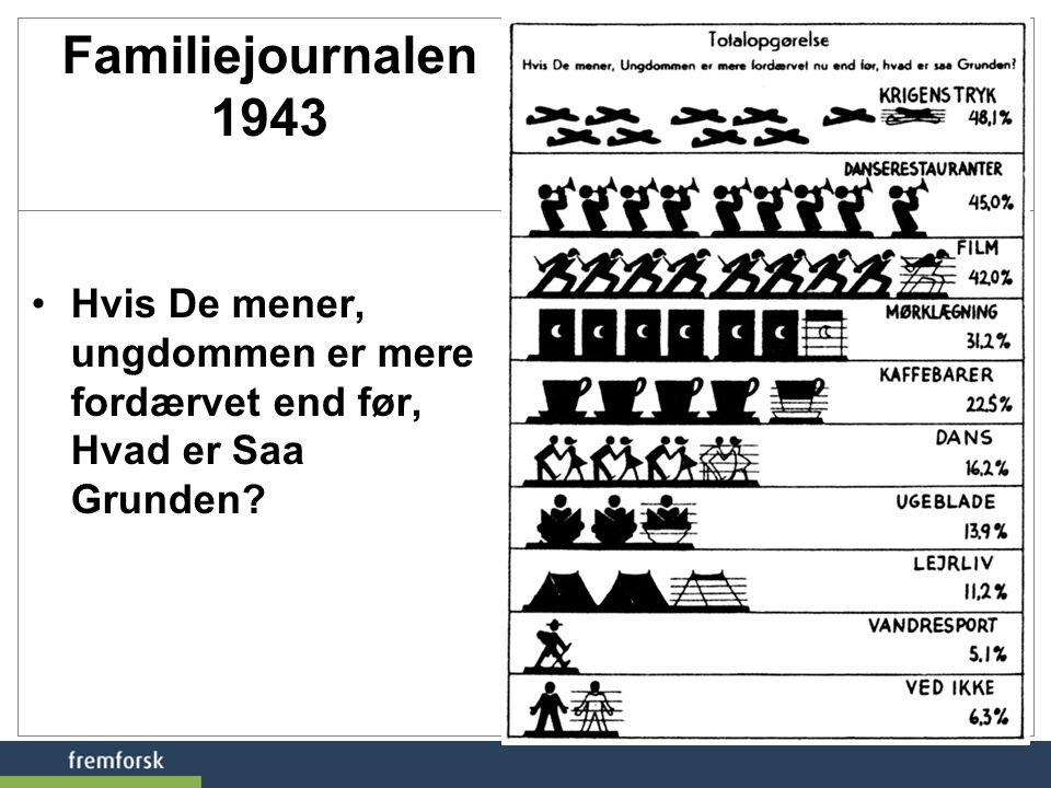 Familiejournalen 1943 Hvis De mener, ungdommen er mere fordærvet end før, Hvad er Saa Grunden