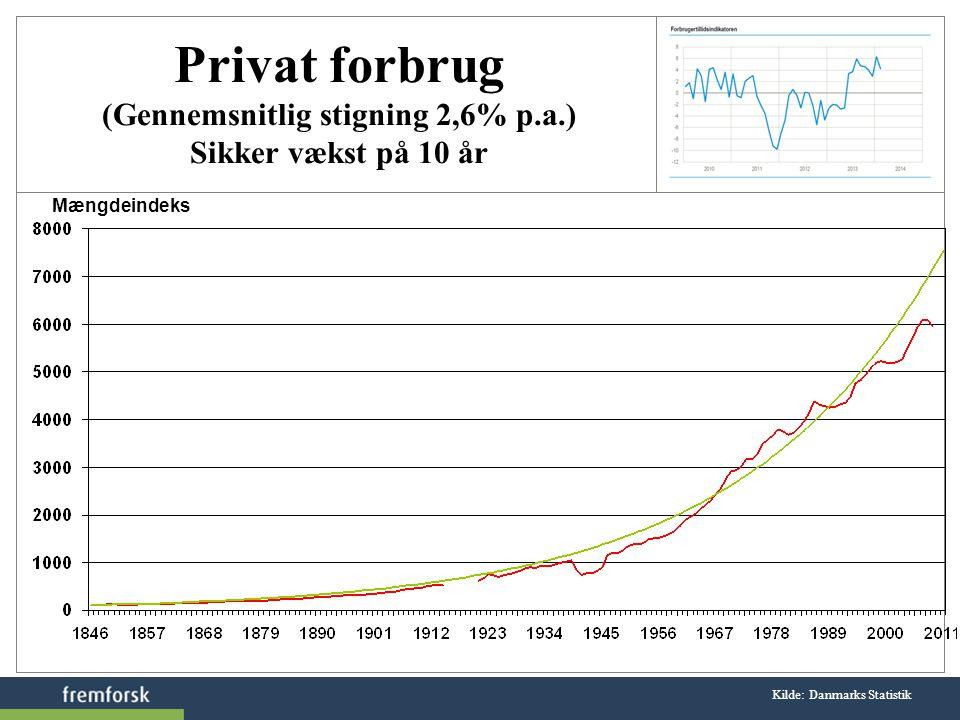 Privat forbrug (Gennemsnitlig stigning 2,6% p.a.)