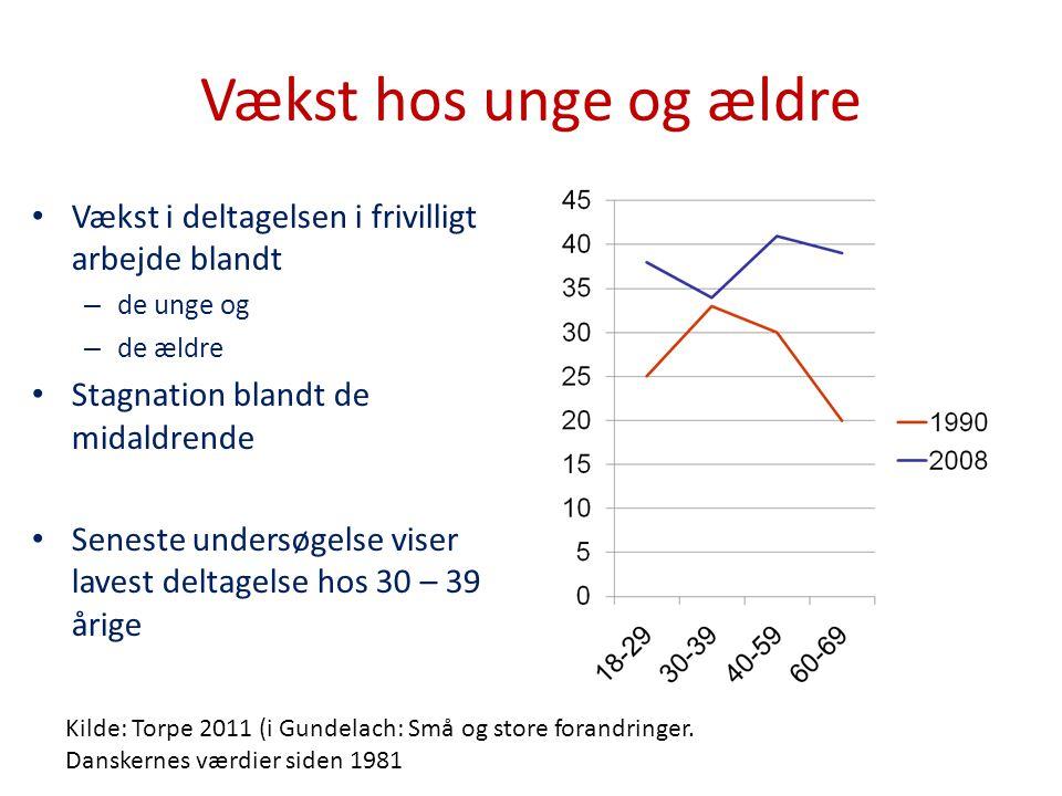 Vækst hos unge og ældre Vækst i deltagelsen i frivilligt arbejde blandt. de unge og. de ældre. Stagnation blandt de midaldrende.