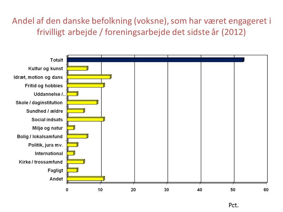 Andel af den danske befolkning (voksne), som har været engageret i frivilligt arbejde / foreningsarbejde det sidste år (2012)