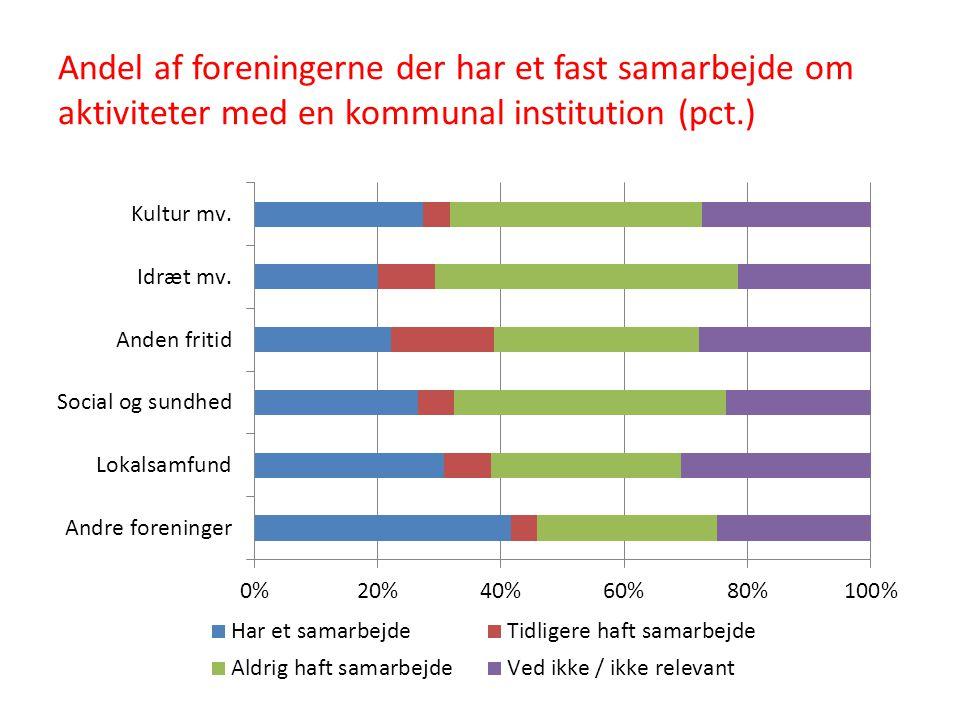 Andel af foreningerne der har et fast samarbejde om aktiviteter med en kommunal institution (pct.)