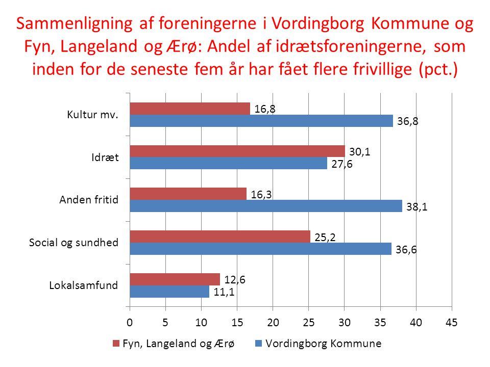 Sammenligning af foreningerne i Vordingborg Kommune og Fyn, Langeland og Ærø: Andel af idrætsforeningerne, som inden for de seneste fem år har fået flere frivillige (pct.)