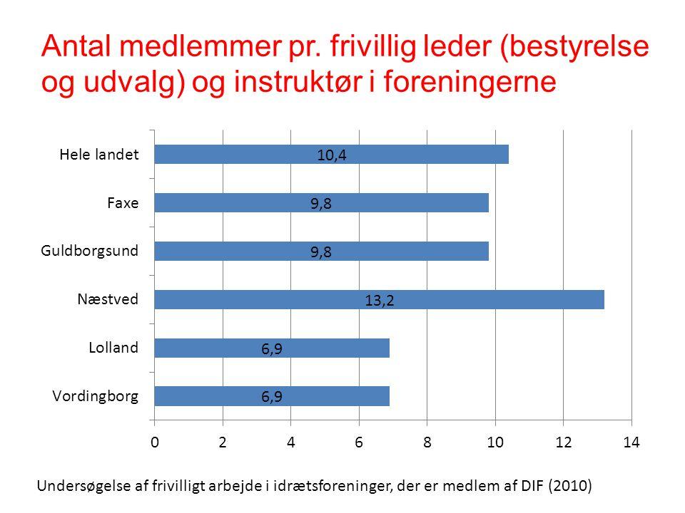 Antal medlemmer pr. frivillig leder (bestyrelse og udvalg) og instruktør i foreningerne