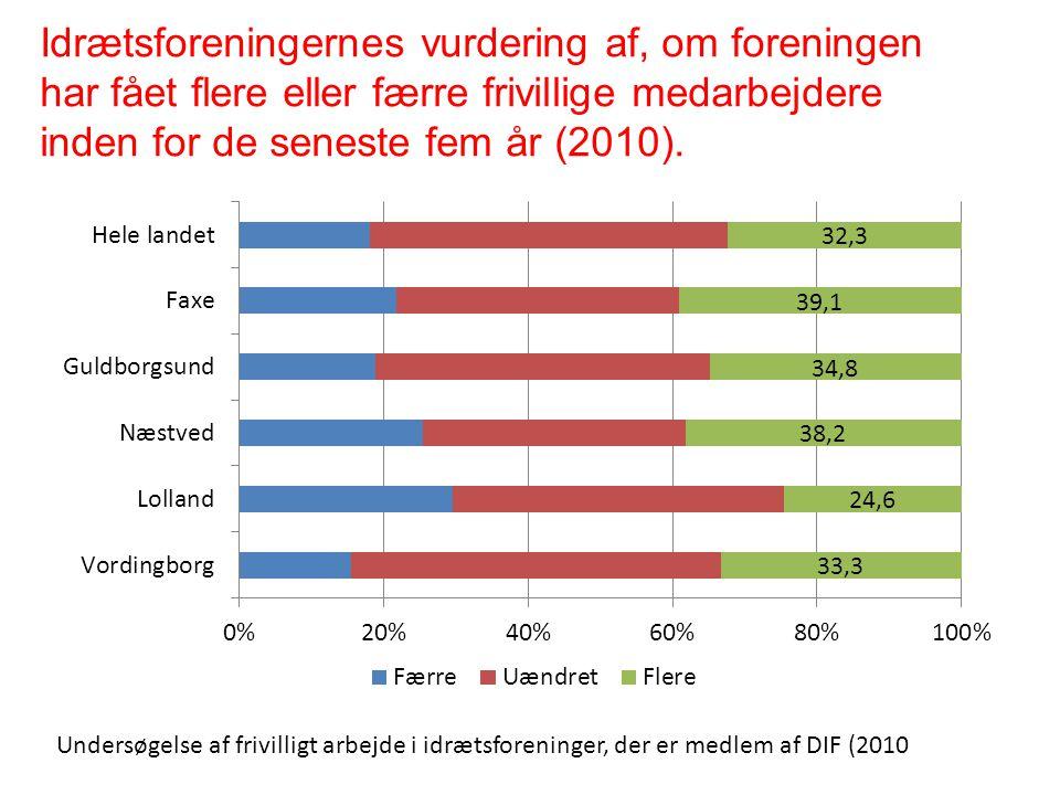 Idrætsforeningernes vurdering af, om foreningen har fået flere eller færre frivillige medarbejdere inden for de seneste fem år (2010).