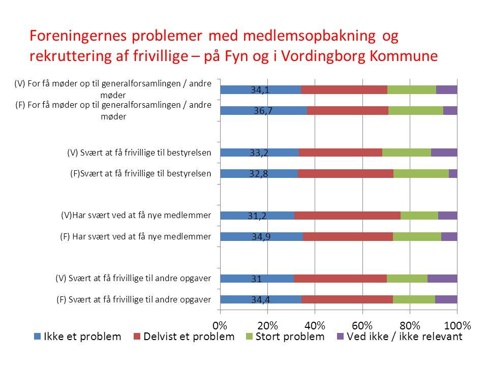 Foreningernes problemer med medlemsopbakning og rekruttering af frivillige – på Fyn og i Vordingborg Kommune