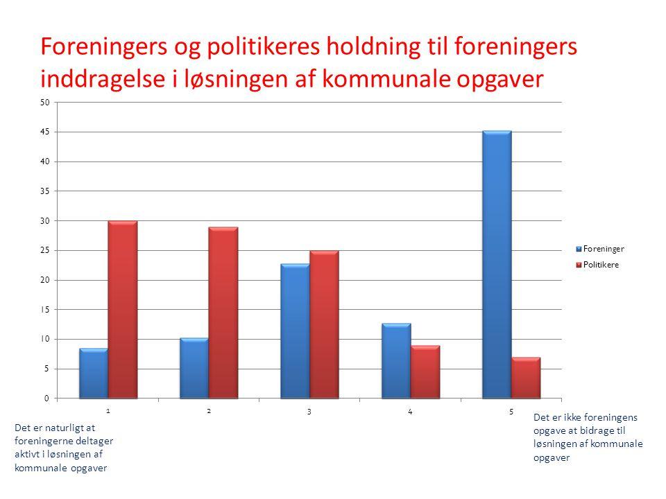 Foreningers og politikeres holdning til foreningers inddragelse i løsningen af kommunale opgaver