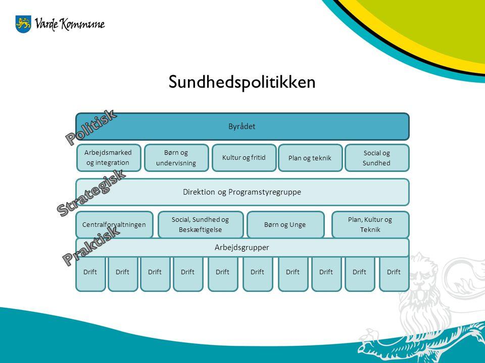 Sundhedspolitikken Politisk Strategisk Praktisk Byrådet