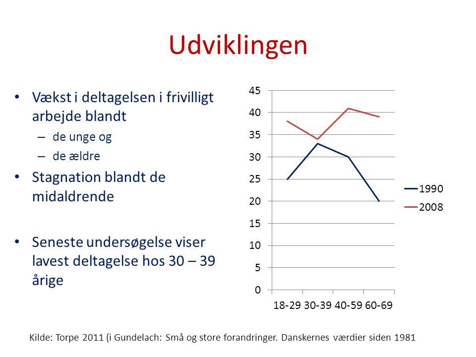 Udviklingen Vækst i deltagelsen i frivilligt arbejde blandt