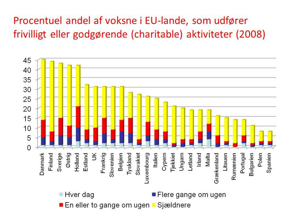Procentuel andel af voksne i EU-lande, som udfører frivilligt eller godgørende (charitable) aktiviteter (2008)