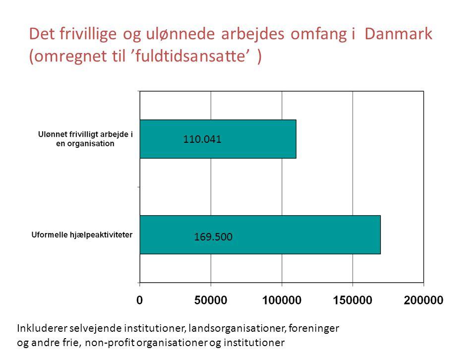 Det frivillige og ulønnede arbejdes omfang i Danmark (omregnet til 'fuldtidsansatte' )